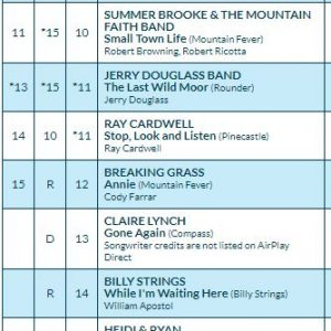 Thank You Radio!!! The Charts Love Our Artists.